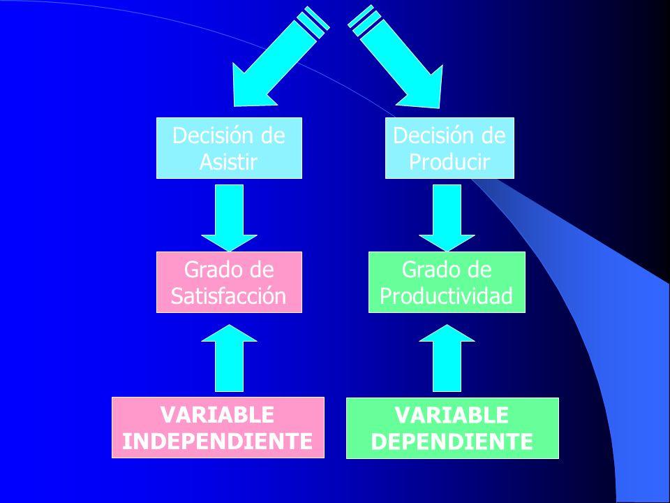 Decisión de Asistir Decisión de Producir Grado de Satisfacción Grado de Productividad VARIABLE INDEPENDIENTE VARIABLE DEPENDIENTE