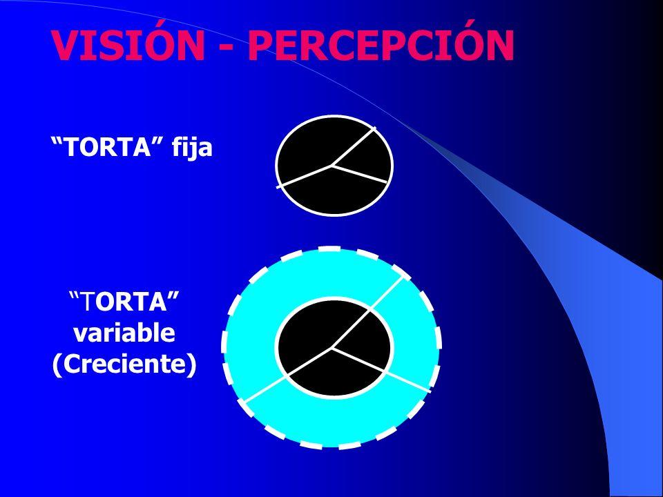 VISIÓN - PERCEPCIÓN TORTA fija TORTA variable (Creciente)