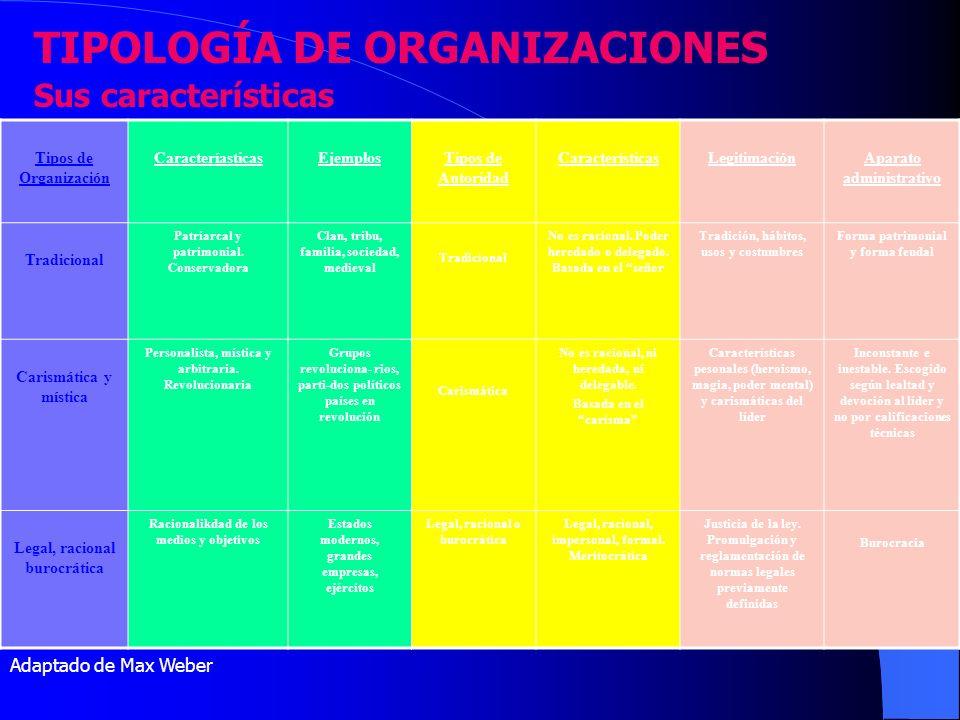 TIPOLOGÍA DE ORGANIZACIONES Sus características Tipos de Organización CaracteríasticasEjemplosTipos de Autoridad CaracterísticasLegitimaciónAparato ad