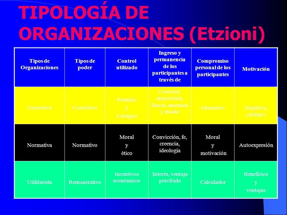 TIPOLOGÍA DE ORGANIZACIONES (Etzioni) Tipos de Organizaciones Tipos de poder Control utilizado Ingreso y permanencia de los participantes a través de