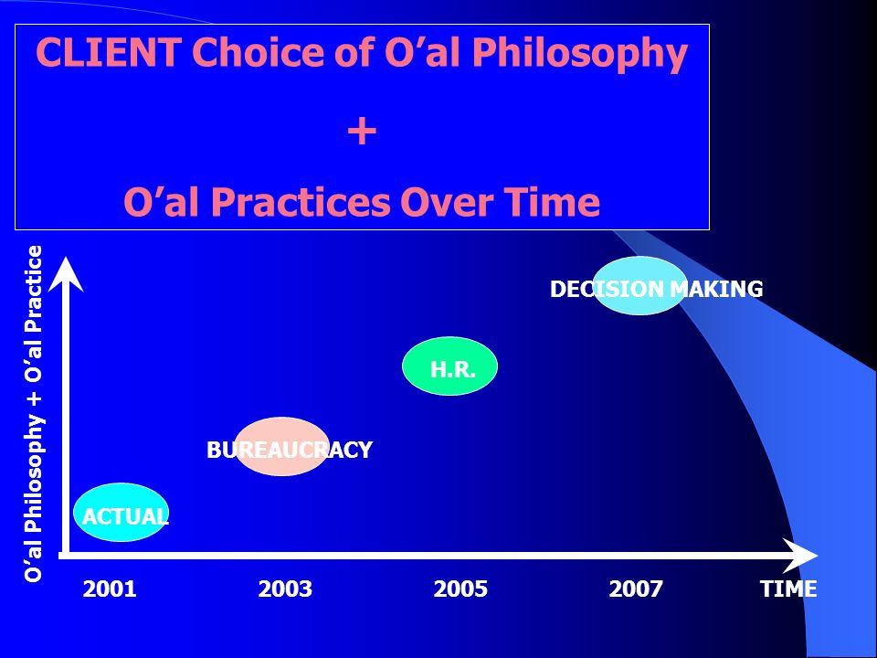 CLIENT Choice of Oal Philosophy + Oal Practices Over Time Oal Philosophy + Oal Practice 2001200320052007 TIME ACTUAL BUREAUCRACY H.R. DECISION MAKING