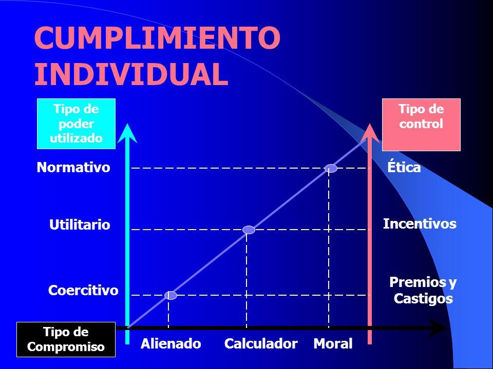 CUMPLIMIENTO INDIVIDUAL Tipo de poder utilizado Tipo de control Normativo Utilitario Coercitivo Ética Incentivos Premios y Castigos Alienado Calculado
