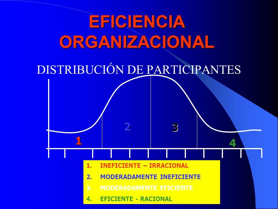 EFICIENCIA ORGANIZACIONAL DISTRIBUCIÓN DE PARTICIPANTES 1 2 3 4 1.INEFICIENTE – IRRACIONAL 2.MODERADAMENTE INEFICIENTE 3.MODERADAMENTE EFICIENTE 4.EFI