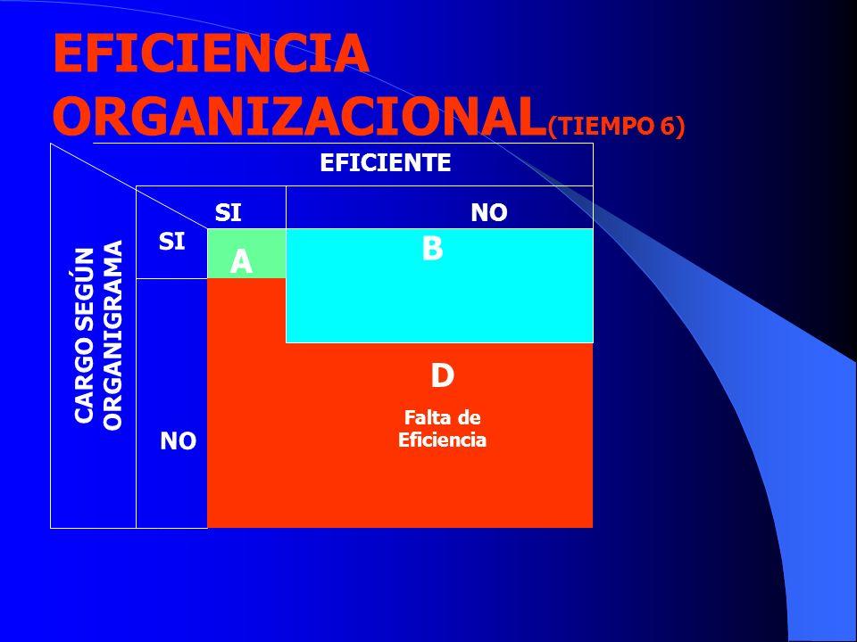 EFICIENTE CARGO SEGÚN ORGANIGRAMA B D Falta de Eficiencia SINO SI NO EFICIENCIA ORGANIZACIONAL (TIEMPO 6) A
