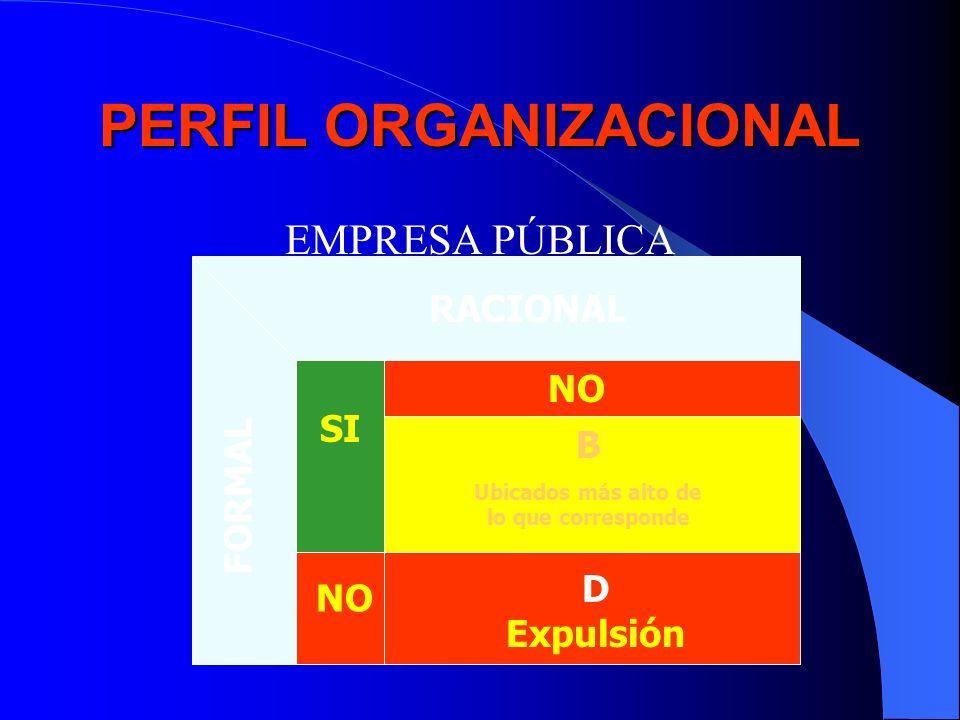 PERFIL ORGANIZACIONAL EMPRESA PÚBLICA RACIONAL FORMAL NO SI NO B Ubicados más alto de lo que corresponde D Expulsión