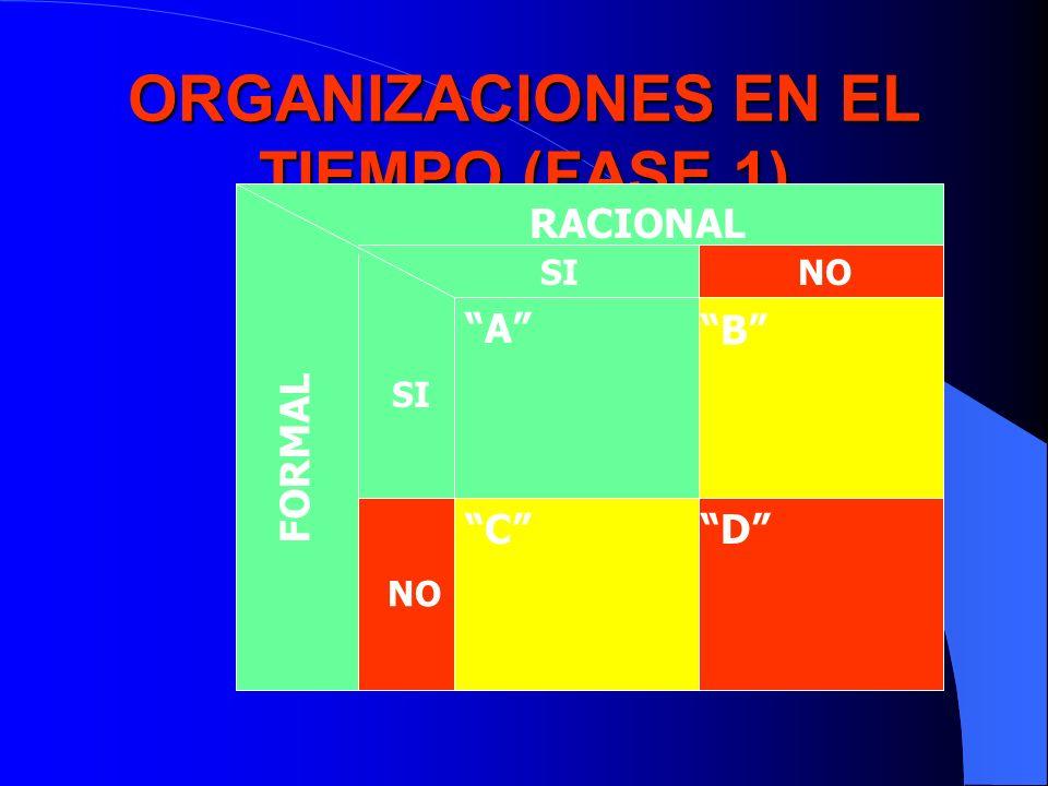 ORGANIZACIONES EN EL TIEMPO (FASE 1) RACIONAL FORMAL SINO SI NO A B CD