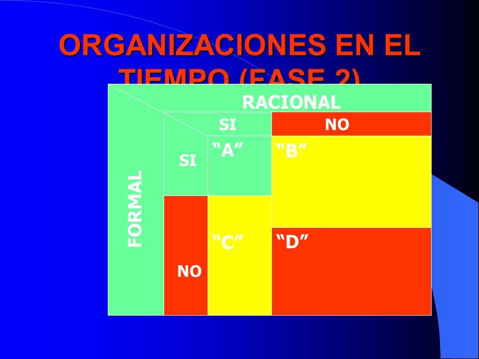ORGANIZACIONES EN EL TIEMPO (FASE 2) RACIONAL FORMAL SINO SI NO A B C D