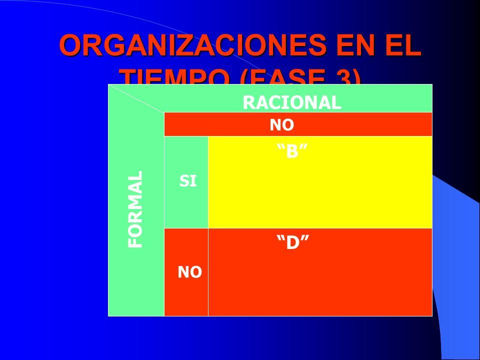 ORGANIZACIONES EN EL TIEMPO (FASE 3) RACIONAL FORMAL NO SI NO B D