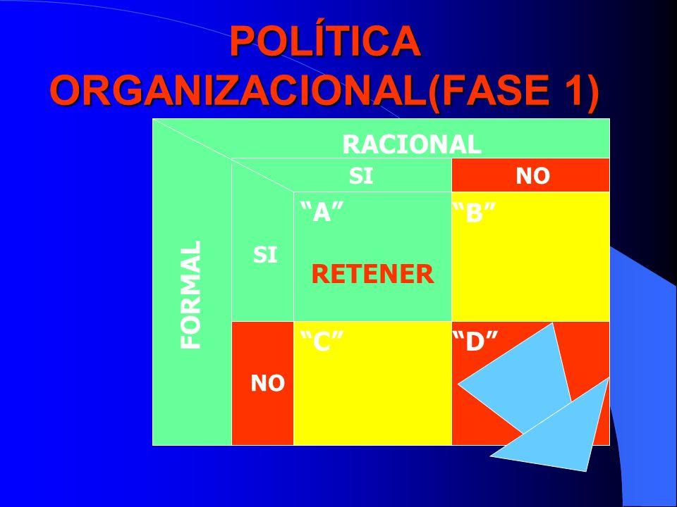 POLÍTICA ORGANIZACIONAL(FASE 1) RACIONAL FORMAL SINO SI NO A B CD RETENER