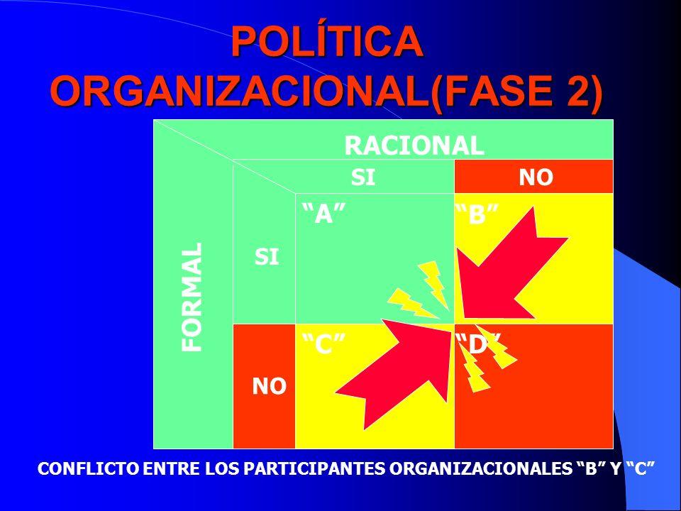 POLÍTICA ORGANIZACIONAL(FASE 2) RACIONAL FORMAL SINO SI NO A B CD CONFLICTO ENTRE LOS PARTICIPANTES ORGANIZACIONALES B Y C