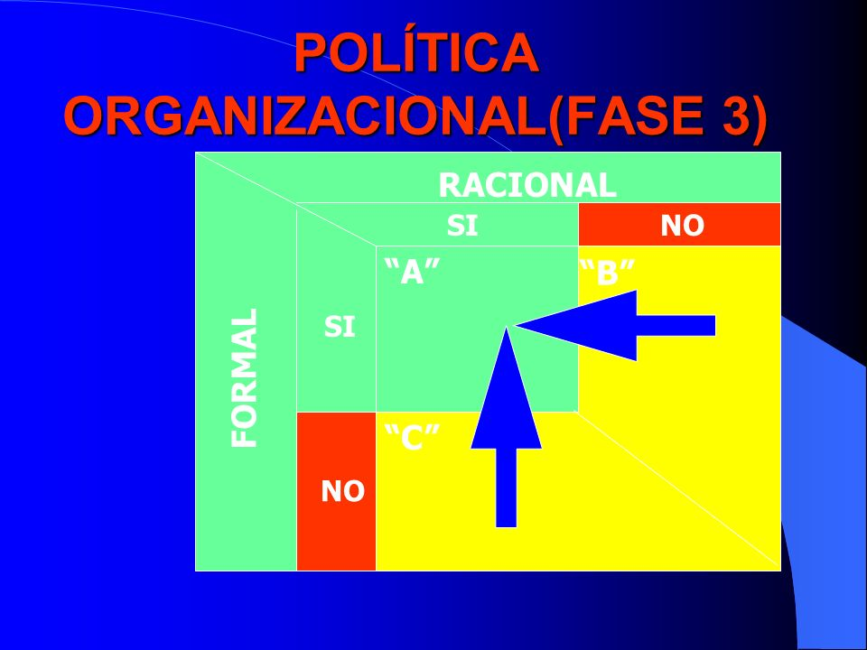 POLÍTICA ORGANIZACIONAL(FASE 3) RACIONAL FORMAL SINO SI NO A B C