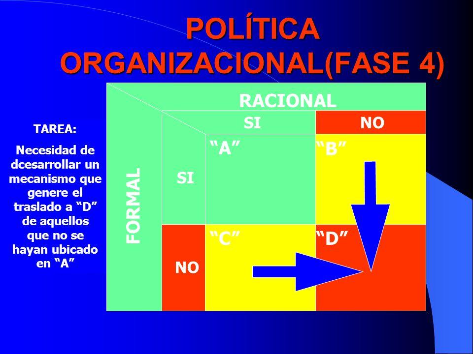 POLÍTICA ORGANIZACIONAL(FASE 4) RACIONAL FORMAL SINO SI NO A B CD TAREA: Necesidad de dcesarrollar un mecanismo que genere el traslado a D de aquellos