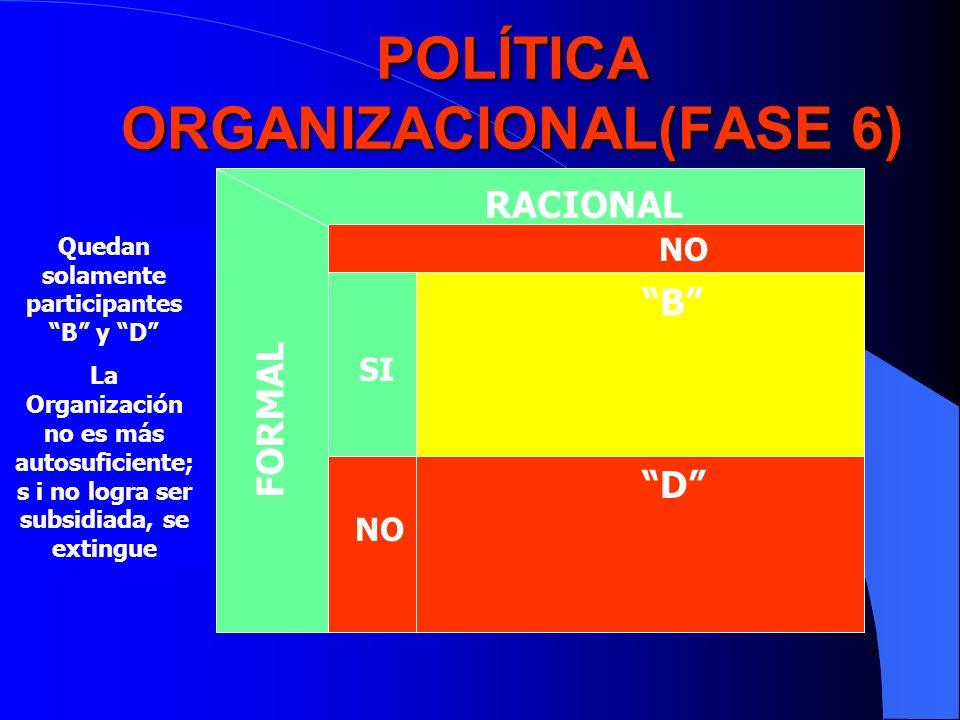 POLÍTICA ORGANIZACIONAL(FASE 6) RACIONAL FORMAL NO SI NO B D Quedan solamente participantes B y D La Organización no es más autosuficiente; s i no log