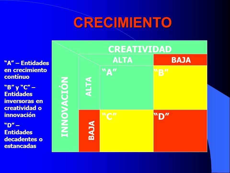 CRECIMIENTO CREATIVIDAD INNOVACIÓN ALTABAJA ALTA BAJA A B CD A – Entidades en crecimiento contínuo B y C – Entidades inversoras en creatividad o innov