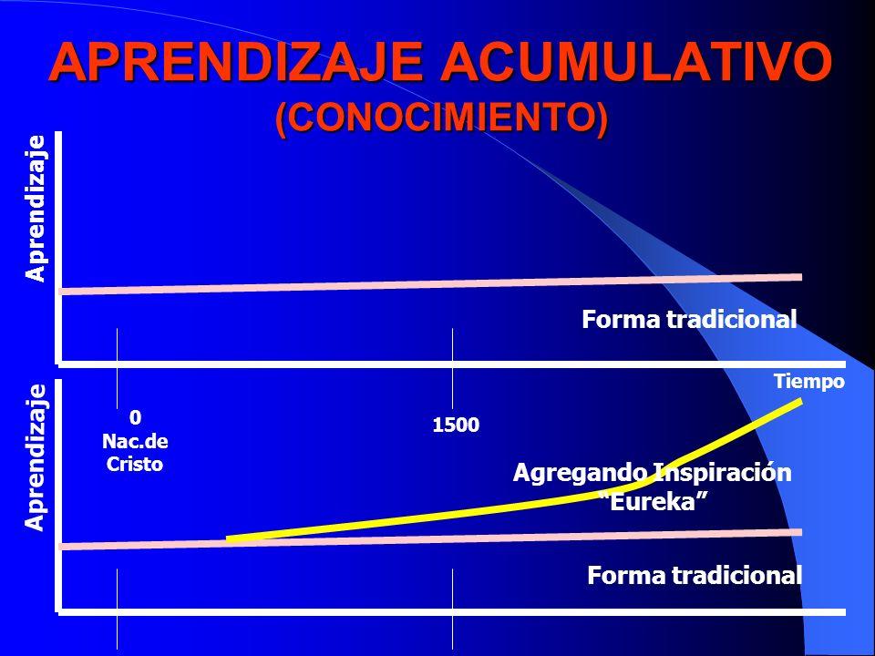 APRENDIZAJE ACUMULATIVO (CONOCIMIENTO) Aprendizaje Forma tradicional Agregando Inspiración Eureka 0 Nac.de Cristo 1500 Tiempo