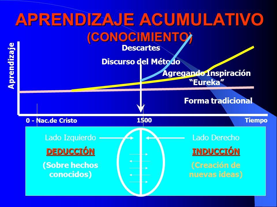 APRENDIZAJE ACUMULATIVO (CONOCIMIENTO) Aprendizaje Forma tradicional Agregando Inspiración Eureka 0 - Nac.de Cristo 1500Tiempo Descartes Discurso del