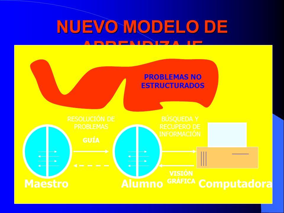 NUEVO MODELO DE APRENDIZAJE PROBLEMAS NO ESTRUCTURADOS RESOLUCIÓN DE PROBLEMAS BÚSQUEDA Y RECUPERO DE INFORMACIÓN GUÍA VISIÓN GRÁFICA Maestro AlumnoCo