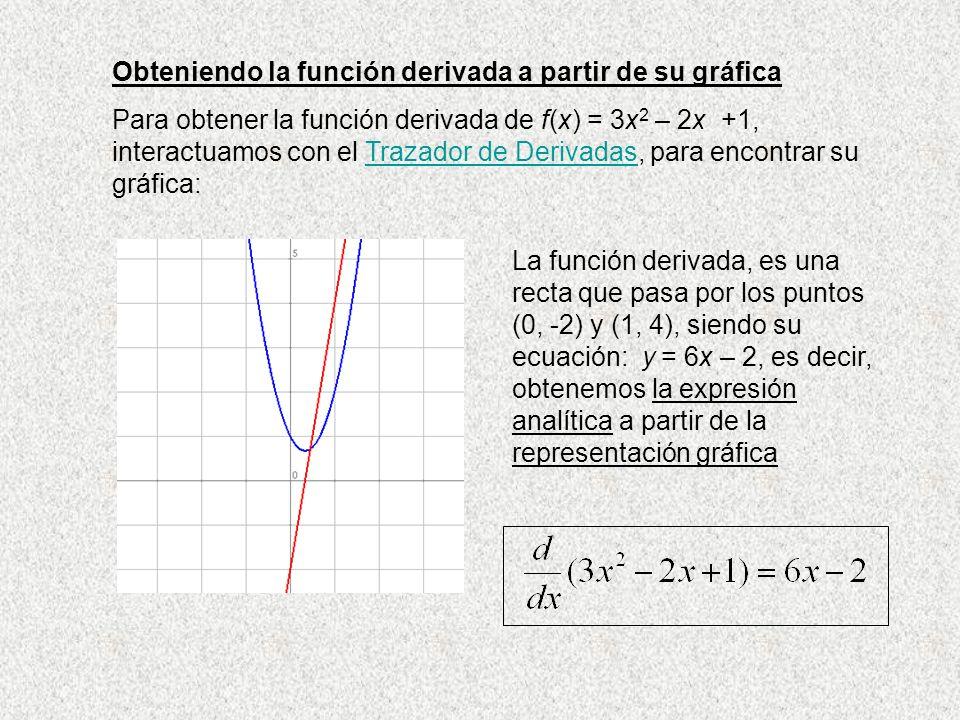 Obteniendo la función derivada a partir de su gráfica Para obtener la función derivada de f(x) = 3x 2 – 2x +1, interactuamos con el Trazador de Deriva