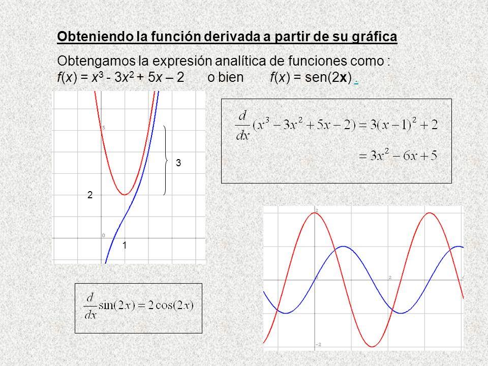 Obteniendo la función derivada a partir de su gráfica Obtengamos la expresión analítica de funciones como : f(x) = x 3 - 3x 2 + 5x – 2 o bien f(x) = s