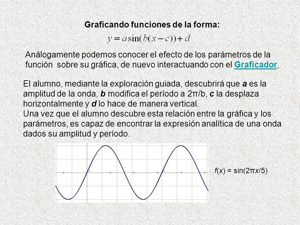 Graficando funciones de la forma: Análogamente podemos conocer el efecto de los parámetros de la función sobre su gráfica, de nuevo interactuando con