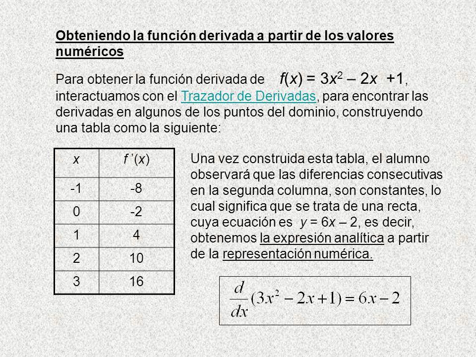 Obteniendo la función derivada a partir de los valores numéricos Para obtener la función derivada de f(x) = 3x 2 – 2x +1, interactuamos con el Trazado