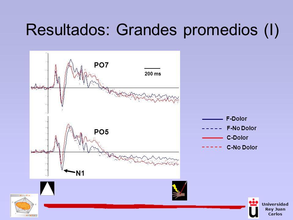 Resultados: Grandes promedios (I) F-Dolor F-No Dolor C-Dolor C-No Dolor PO5 N1 PO7 200 ms Universidad Rey Juan Carlos