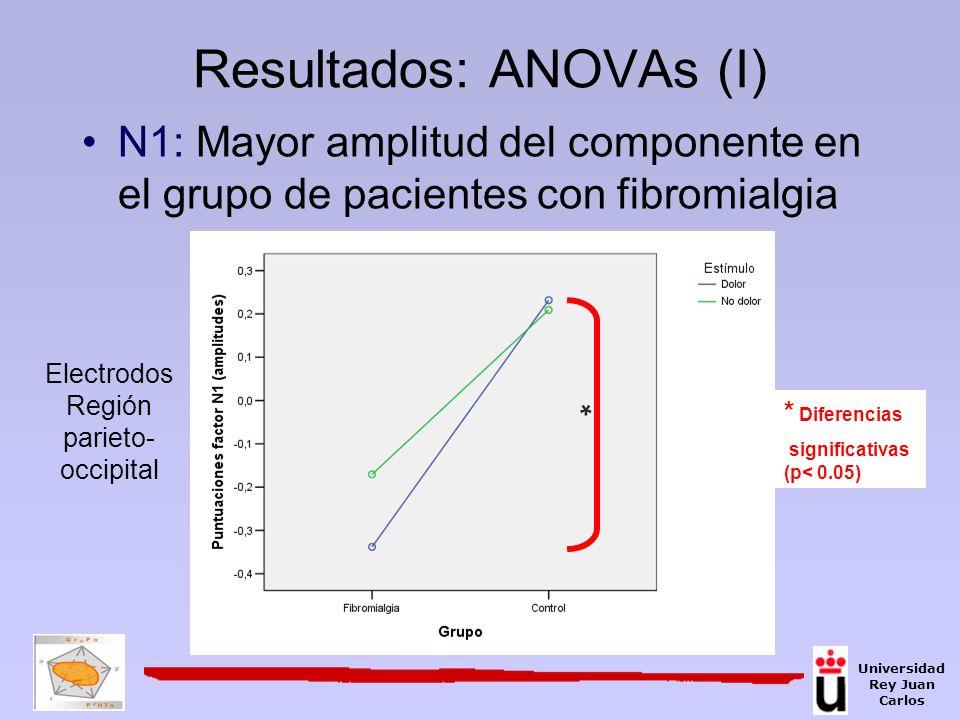 N1: Mayor amplitud del componente en el grupo de pacientes con fibromialgia Resultados: ANOVAs (I) * Diferencias significativas (p< 0.05) * Electrodos