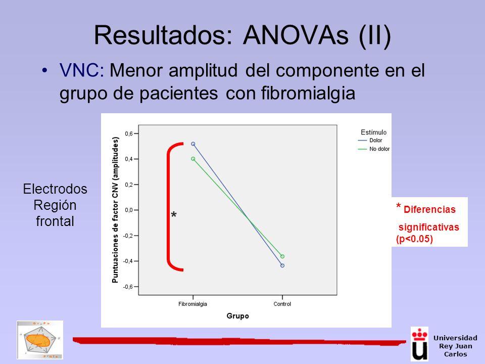 VNC: Menor amplitud del componente en el grupo de pacientes con fibromialgia Resultados: ANOVAs (II) * * Diferencias significativas (p<0.05) Electrodo