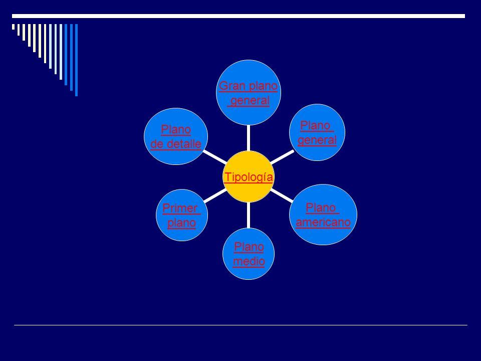 Tipología Gran plano general Plano general Plano americano Plano medio Primer plano Plano de detalle