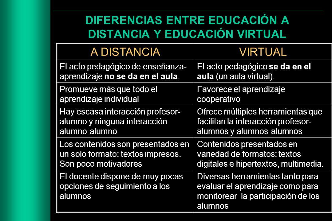 DIFERENCIAS ENTRE EDUCACIÓN A DISTANCIA Y EDUCACIÓN VIRTUAL A DISTANCIAVIRTUAL El acto pedagógico de enseñanza- aprendizaje no se da en el aula. El ac