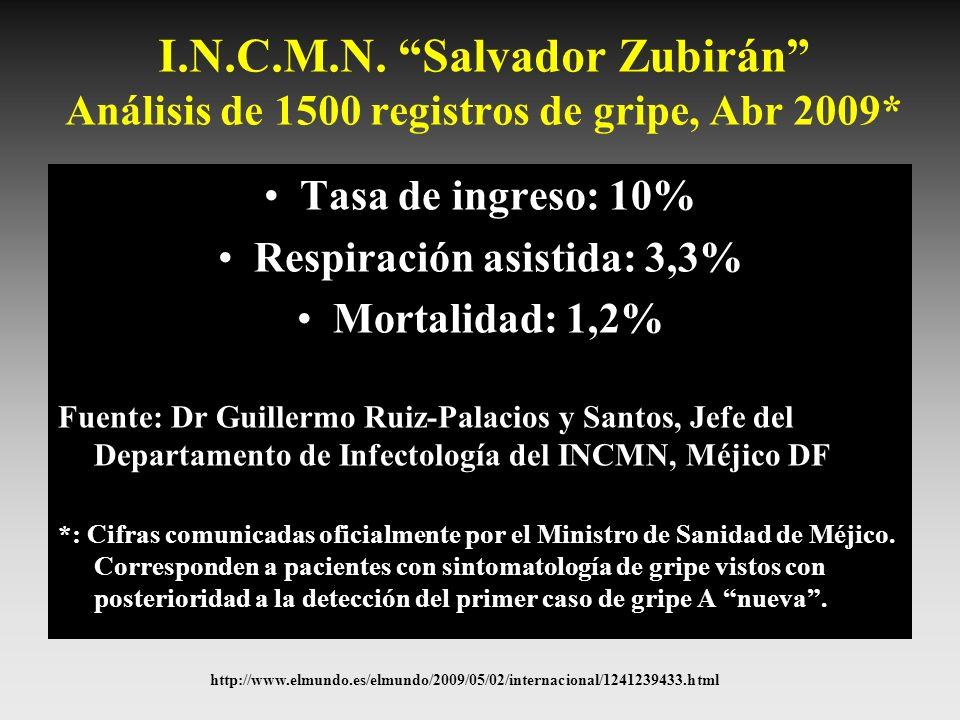 I.N.C.M.N. Salvador Zubirán Análisis de 1500 registros de gripe, Abr 2009* Tasa de ingreso: 10% Respiración asistida: 3,3% Mortalidad: 1,2% Fuente: Dr