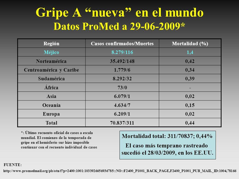 Gripe A nueva en el mundo Datos ProMed a 29-06-2009* RegiónCasos confirmados/MuertesMortalidad (%) Méjico8.279/1161,4 Norteamérica35.492/1480,42 Centr