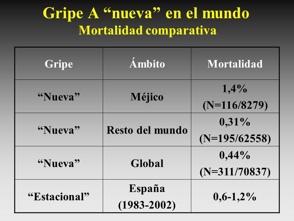 Gripe A nueva en el mundo Mortalidad comparativa GripeÁmbitoMortalidad NuevaMéjico 1,4% (N=116/8279) NuevaResto del mundo 0,31% (N=195/62558) NuevaGlo