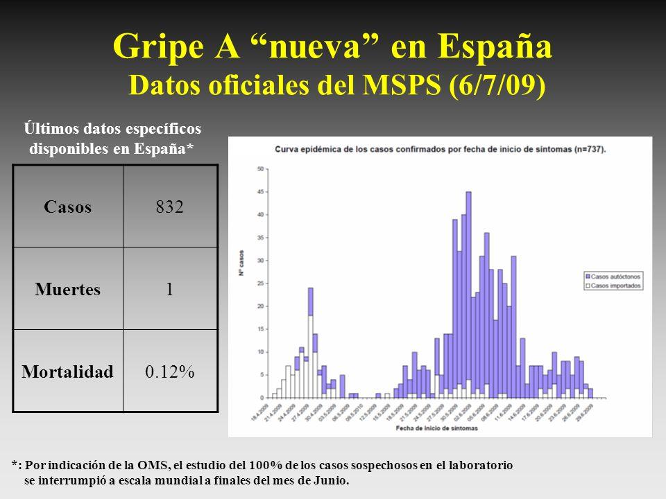 Gripe A nueva en España Datos oficiales del MSPS (6/7/09) Casos832 Muertes1 Mortalidad0.12% *: Por indicación de la OMS, el estudio del 100% de los ca