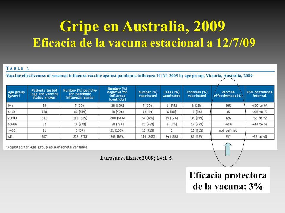 Gripe en Australia, 2009 Eficacia de la vacuna estacional a 12/7/09 Eurosurveillance 2009; 14:1-5. Eficacia protectora de la vacuna: 3%