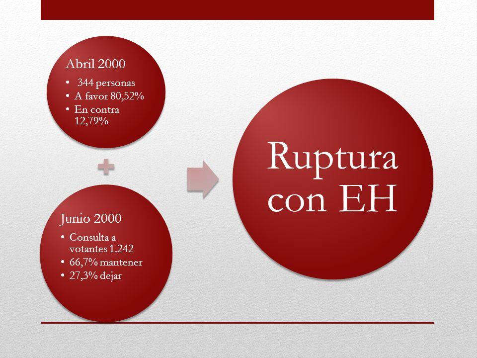 Abril 2000 344 personas A favor 80,52% En contra 12,79% Junio 2000 Consulta a votantes 1.242 66,7% mantener 27,3% dejar Ruptura con EH