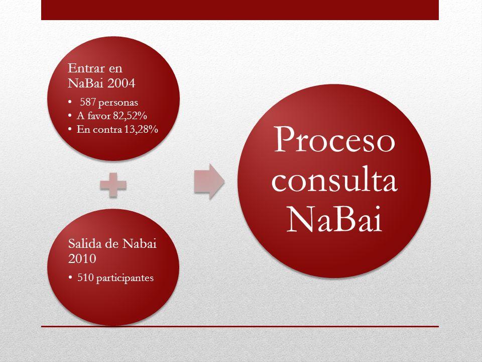 Entrar en NaBai 2004 587 personas A favor 82,52% En contra 13,28% Salida de Nabai 2010 510 participantes Proceso consulta NaBai