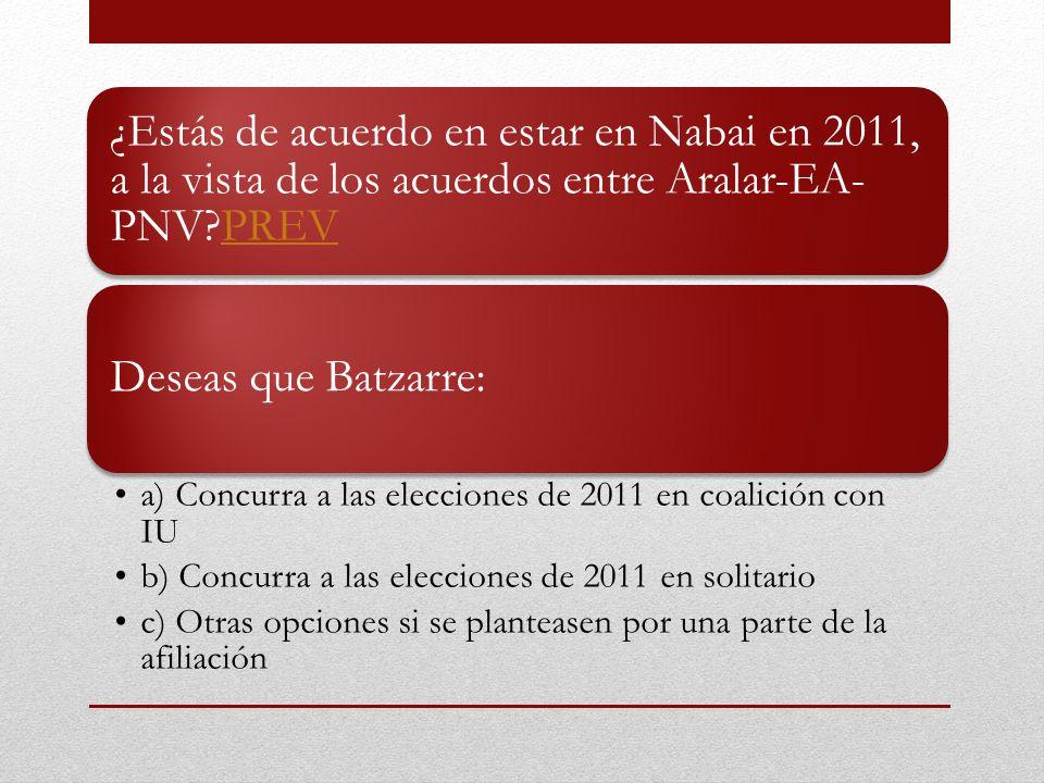 ¿Estás de acuerdo en estar en Nabai en 2011, a la vista de los acuerdos entre Aralar-EA- PNV PREVPREV Deseas que Batzarre: a) Concurra a las elecciones de 2011 en coalición con IU b) Concurra a las elecciones de 2011 en solitario c) Otras opciones si se planteasen por una parte de la afiliación