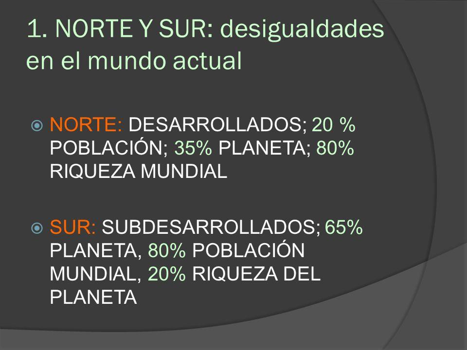 1. NORTE Y SUR: desigualdades en el mundo actual NORTE: DESARROLLADOS; 20 % POBLACIÓN; 35% PLANETA; 80% RIQUEZA MUNDIAL SUR: SUBDESARROLLADOS; 65% PLA