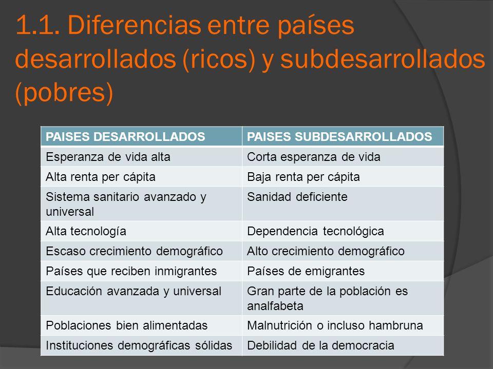 1.1. Diferencias entre países desarrollados (ricos) y subdesarrollados (pobres) PAISES DESARROLLADOSPAISES SUBDESARROLLADOS Esperanza de vida altaCort