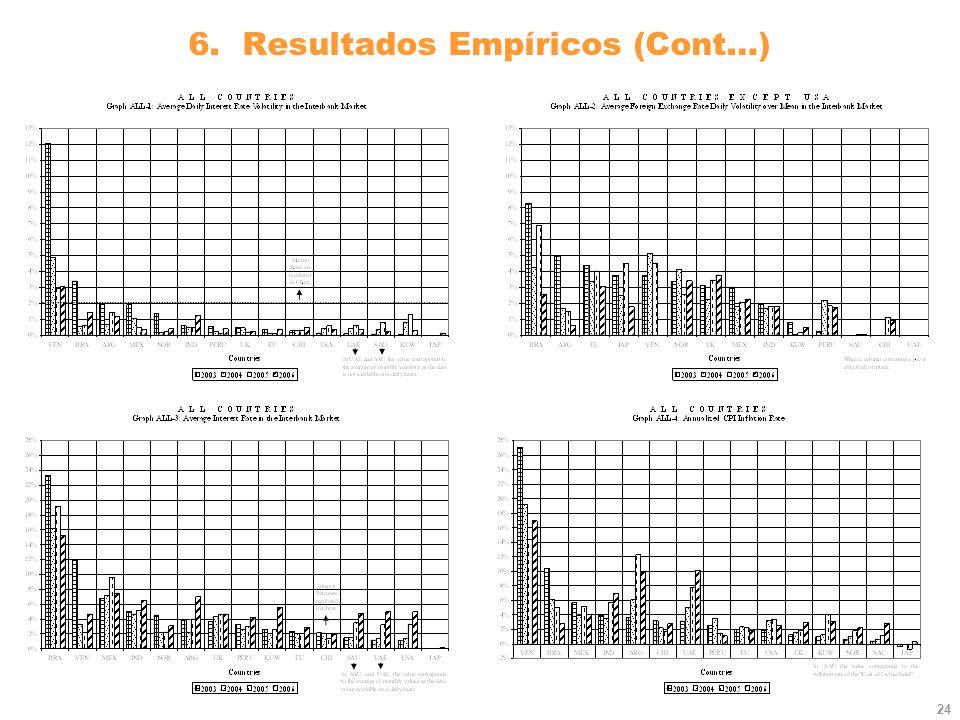 24 6. Resultados Empíricos (Cont…)