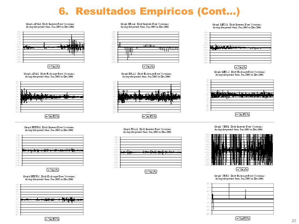 25 6. Resultados Empíricos (Cont…)