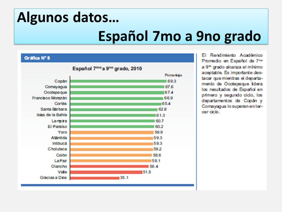 Algunos datos… Español 7mo a 9no grado