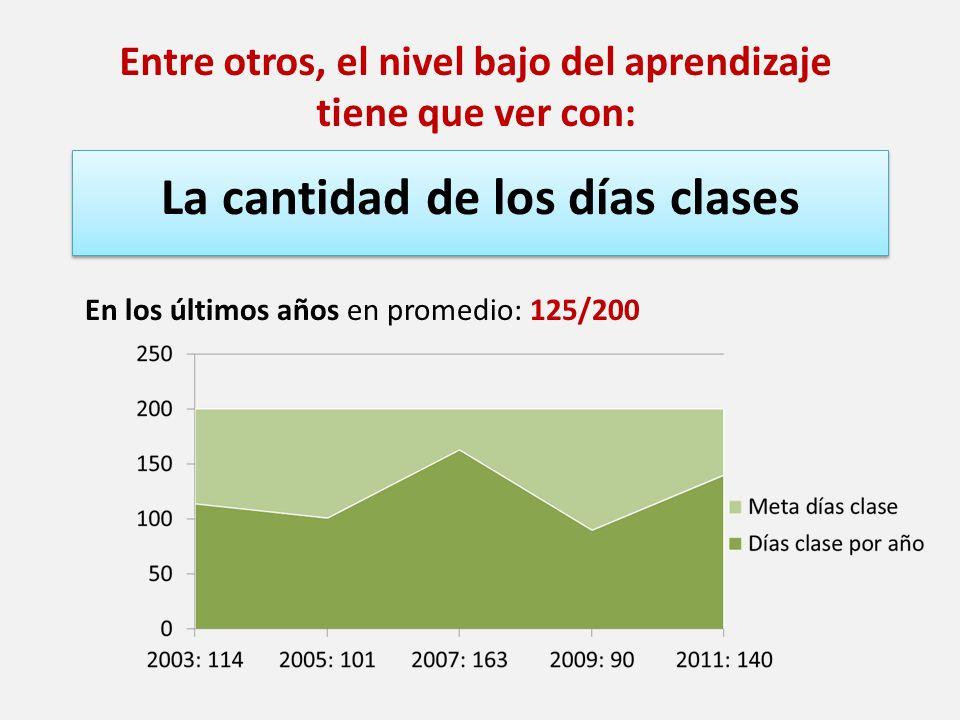 La cantidad de los días clases Entre otros, el nivel bajo del aprendizaje tiene que ver con: En los últimos años en promedio: 125/200