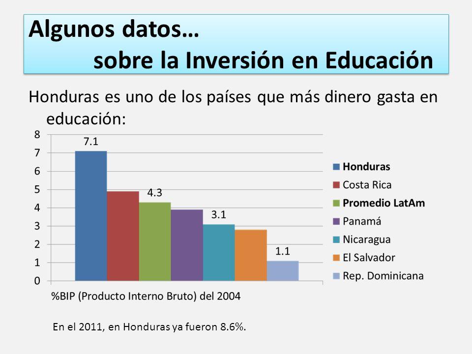 Algunos datos… sobre la Inversión en Educación Honduras es uno de los países que más dinero gasta en educación: En el 2011, en Honduras ya fueron 8.6%.