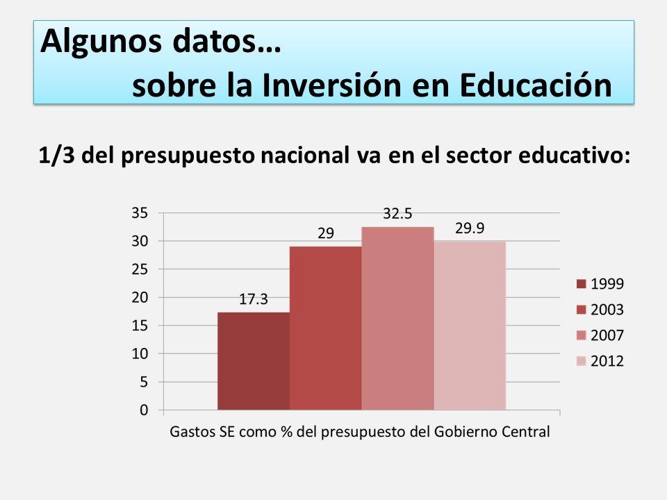 Algunos datos… sobre la Inversión en Educación 1/3 del presupuesto nacional va en el sector educativo: