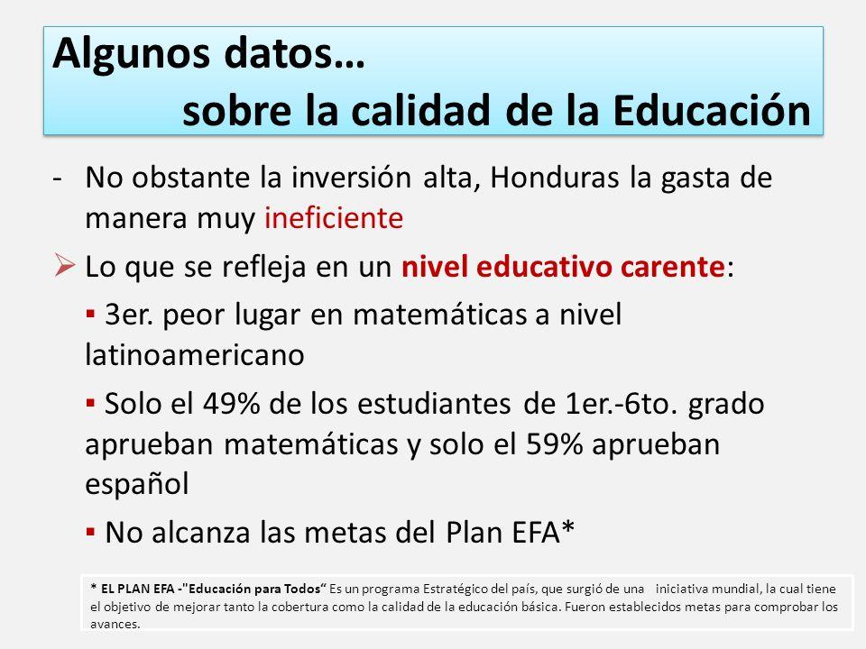 Algunos datos… sobre la calidad de la Educación -No obstante la inversión alta, Honduras la gasta de manera muy ineficiente Lo que se refleja en un nivel educativo carente: 3er.