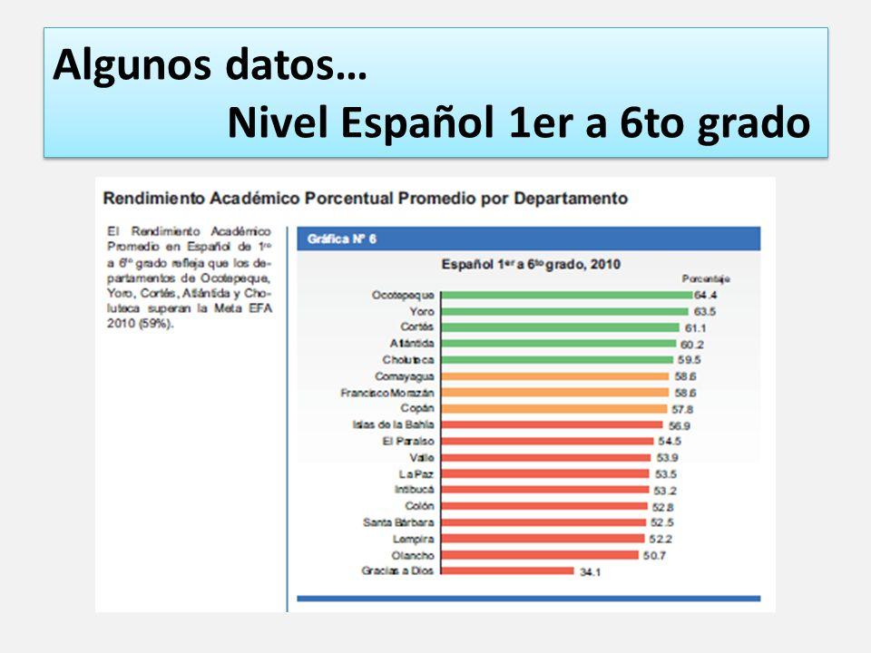 Algunos datos… Nivel Español 1er a 6to grado