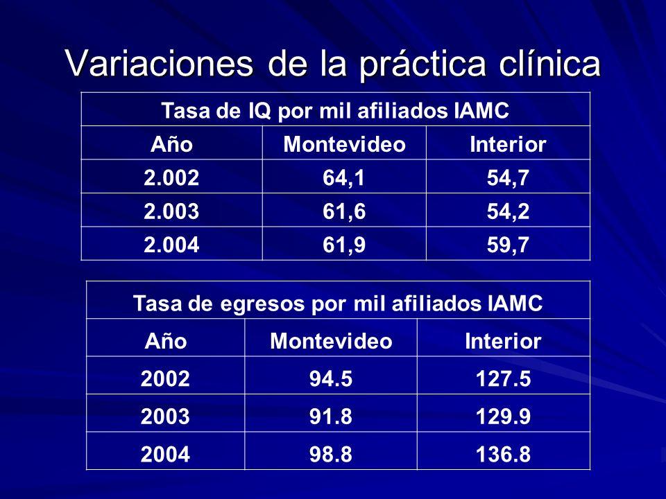 Variaciones de la práctica clínica Tasa de IQ por mil afiliados IAMC AñoMontevideoInterior 2.00264,154,7 2.00361,654,2 2.00461,959,7 Tasa de egresos p