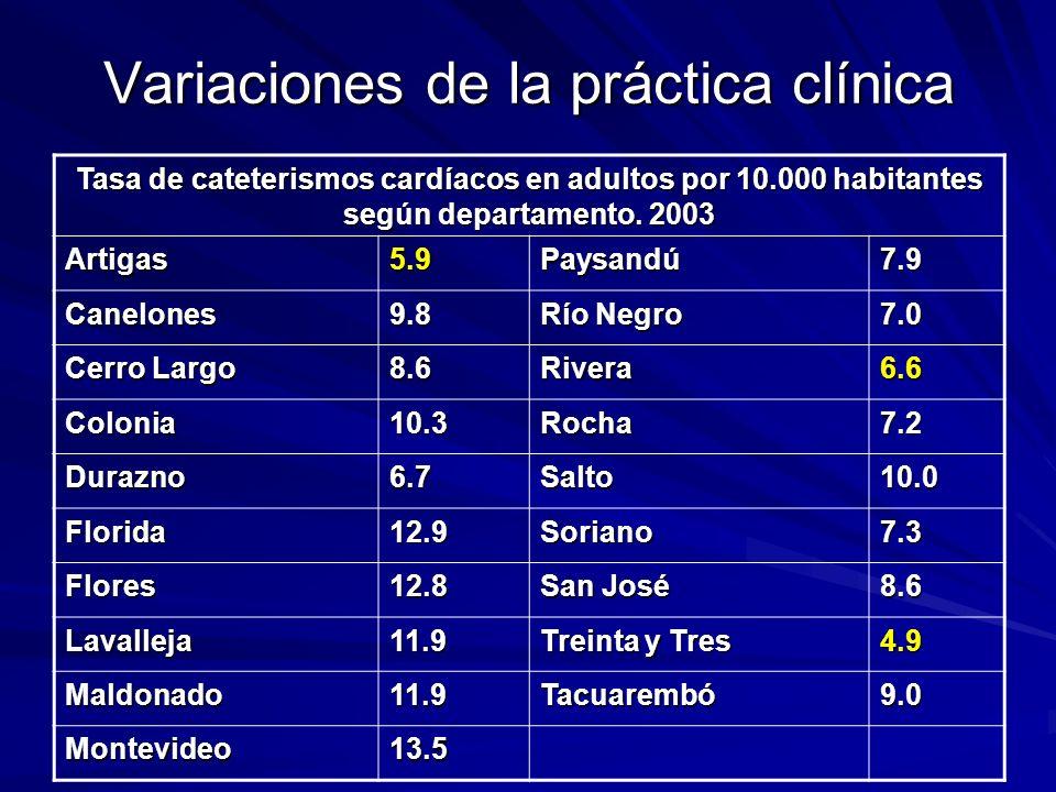 Variaciones de la práctica clínica Tasa de cateterismos cardíacos en adultos por 10.000 habitantes según departamento. 2003 Artigas5.9Paysandú7.9 Cane